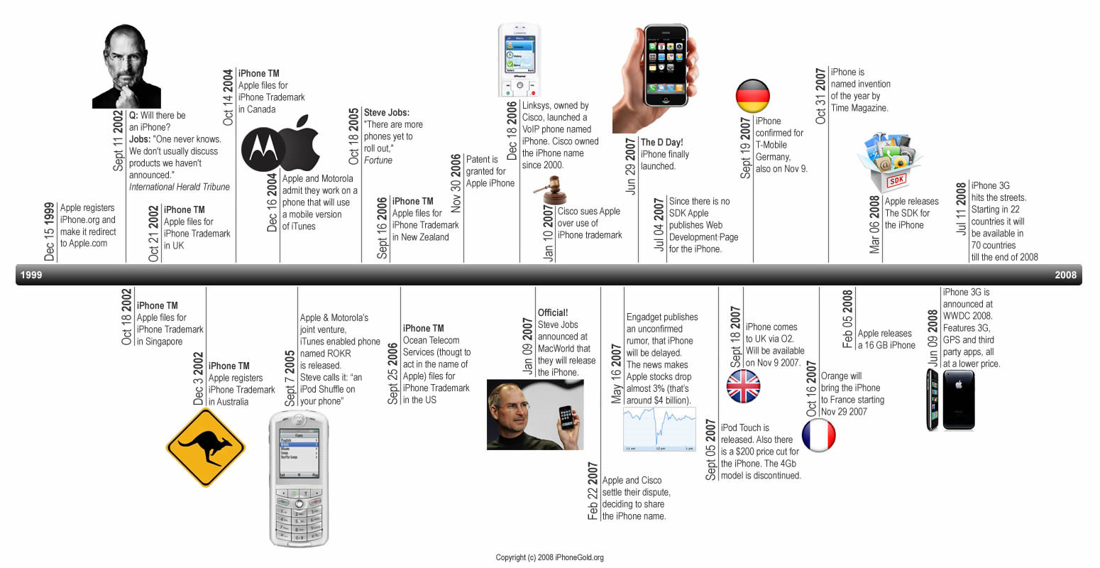 Iphone Histoire Frise Timeline Apple in addition o Solucionar Lo Problemas Con Pangu Tras Instalar El Jailbreak Ios 7 1 1 additionally Apple Granted Patent For Wireless Charging Dock Images in addition As Melhores Frases Geek De 2008 besides Tutte Le Novita Di Ios 8 Beta 2. on jailbreak siri ipad
