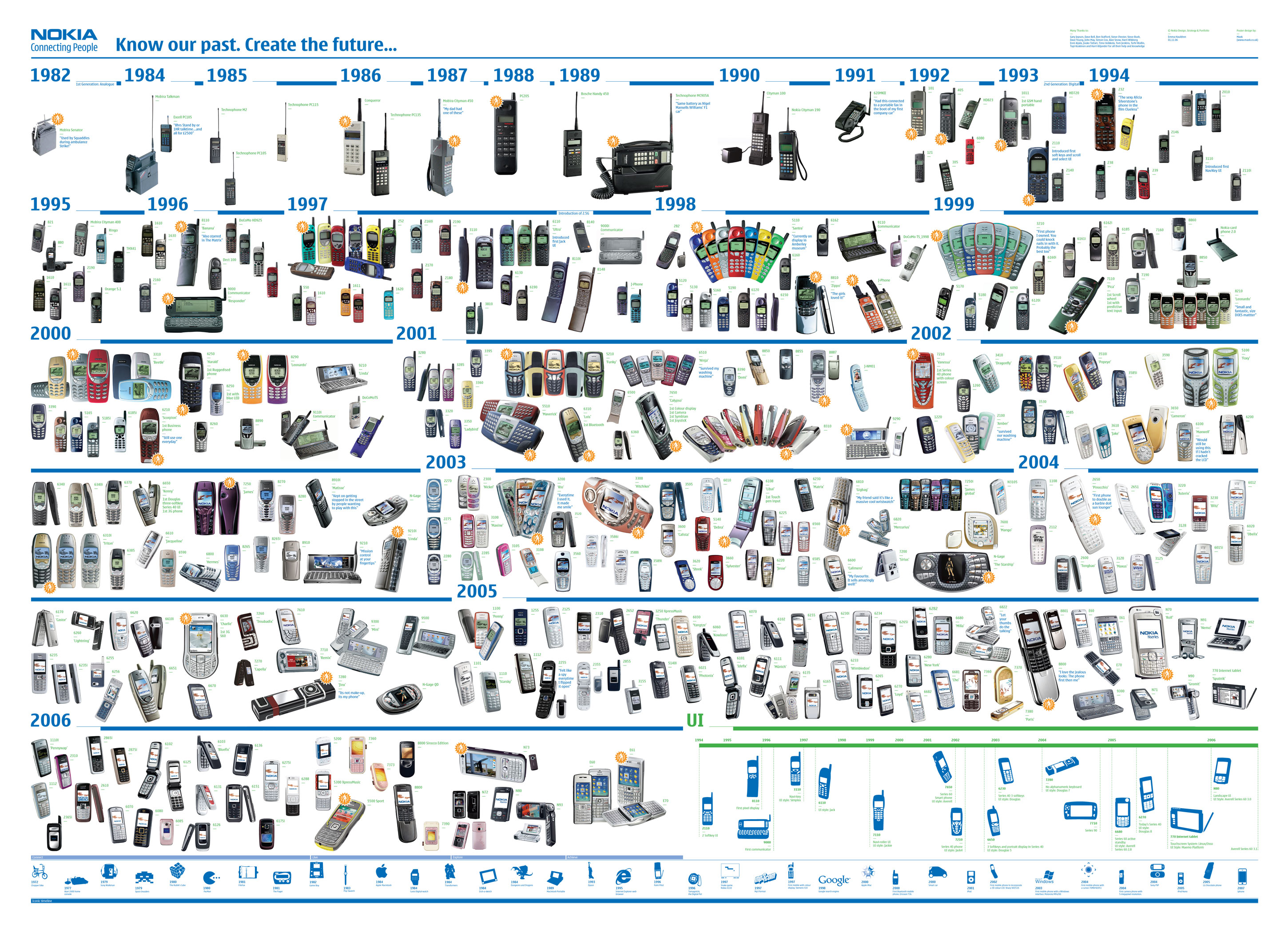 80s mobile phones nokia mobile phones timeline