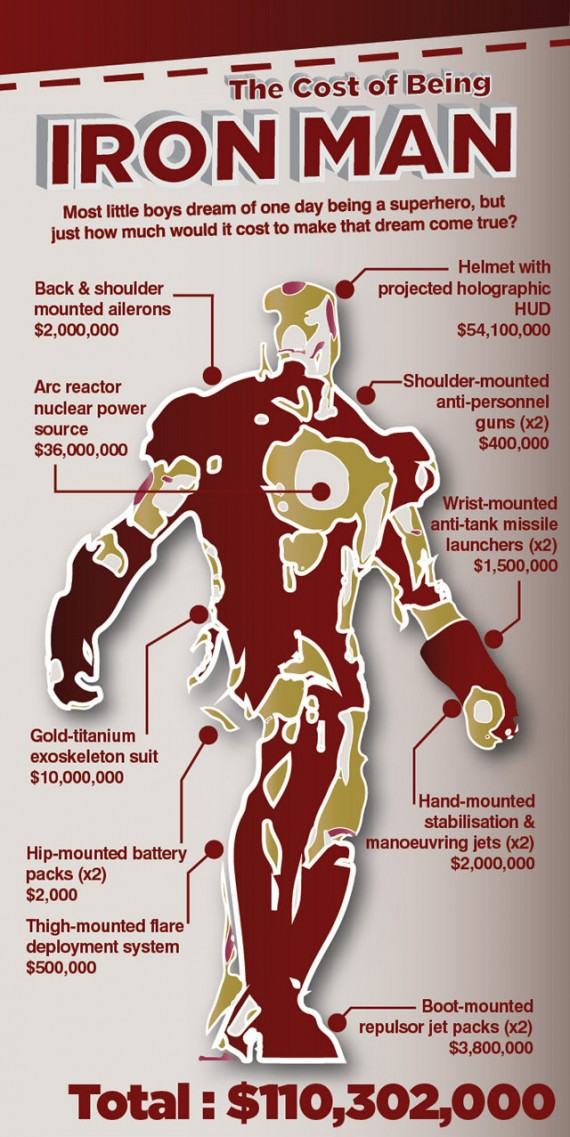 cost of iron man cut 570x1137 The real cost of being Ironman