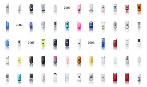 timeline of phones