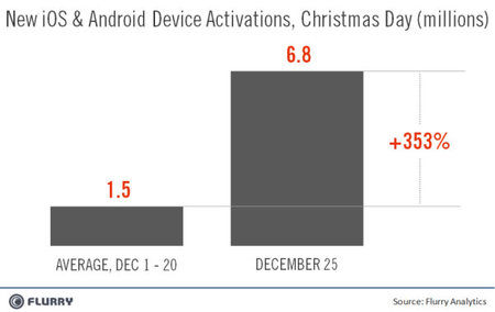 Flurry Device Activations on Xmas thumb 450x284