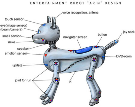 creating a robot pet dog essay Sample conclusion of a research paper 831102 essay on my favourite pet animal dog what should i write my english paper on online assignment writing services.