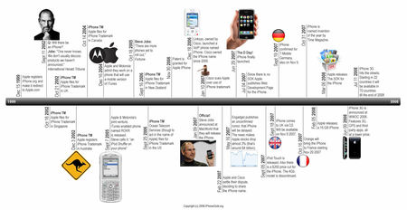 iphone timeline thumb 450x232