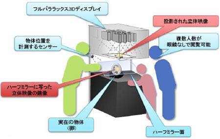 Hitachi_3Dimention_Object.jpg