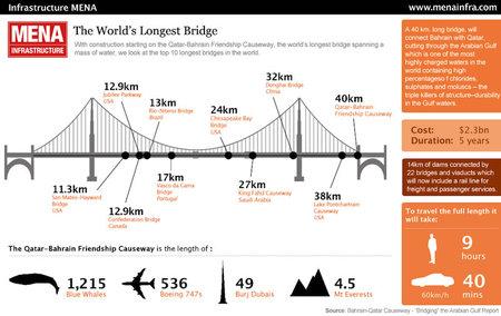Qatar_Bahrain_Friendship_Bridge2.jpg
